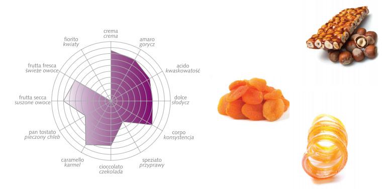 Bazzara Aromamore - profil smakowy