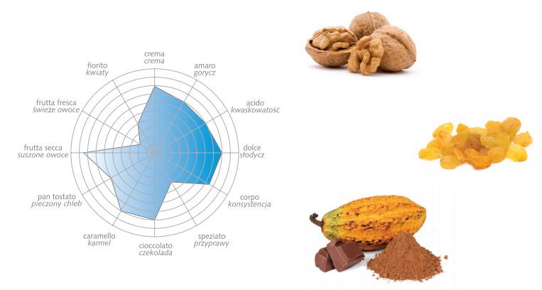 Bazzara Piacerepuro - profil smakowy